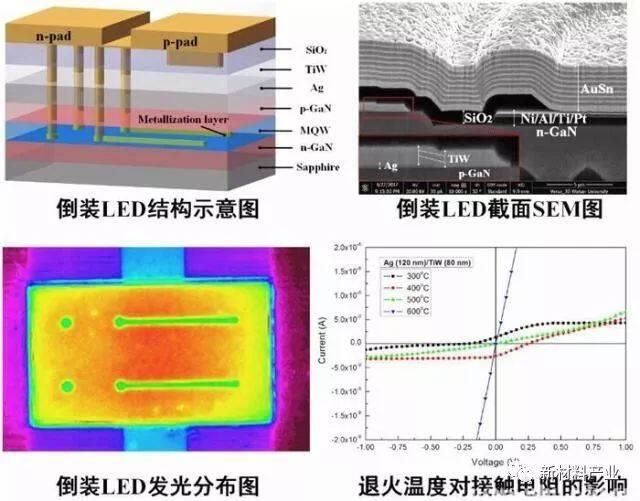 倒装结构发光二极管芯片研究取得新进展