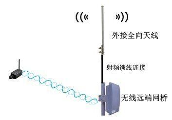 网桥与无线网络摄像机之间直接采用无线网络系统连接