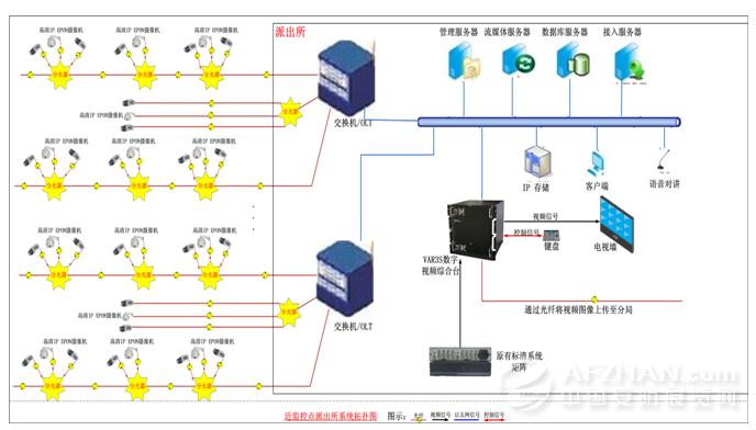 随着社会的不断发展,客户的需求也越来越高,标准EPON传输模式用于视频监控系统也存在一定的问题,主要体现在:      1)每台OLT最远可以覆盖20KM,无法满足远距离的视频监控传输;      2)EPON系统为民用级设备,抗高温等级较差,室外恶劣环境使用极易容易死机;      3)前端ONU设备与IP摄像机之间需用网线联接,由于这些设备都处于室外,条件恶劣,容易出现各类故障,而且抗干扰、抗雷击性能也较差,系统稳定性不高。      对于以上的问题,本方案建议采用高清IPEPON摄像机进行解决。