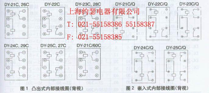 DY-25C电压继电器 1、应用范围 DY-20C系列电压继电器 DY-20C,DY-20D系列电压继电器用于电机、变压器及输电线路的电压升高(过电压保护)或电压降低(低电压闭锁)的继电保护线路中,作为启动元件。 结构 继电器采用JK-1型壳体,可以板前接线或板后接线,具有透明的壳罩可以清楚地观察到继电器的内部结构,外形尺寸及开孔图见附录。内部接线图见图1。 过电压继电器:当电压升高至整定电压时,继电器立即动作,动合触点断开,动断触点闭合。当电压降低至0.