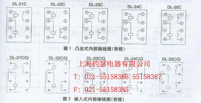 1、应用范围 DL-20C系列电流继电器 DL-20C系列电流继电器用于电机、变压器及输电线路的过负荷和短路的继电保护线路中,作为启动元件 继电器是瞬时动作电磁式继电器,当电磁铁线圈中有电流通过时,衔铁克服反作用力矩而处于动作状态。当电流升高到整定值(或大于整定值)时,继电器立即动作,动合触点闭合,动断触点断开。当电流降低到0.