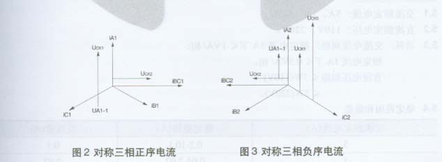 电流测量回路由电流变压器和负序电流滤过器组成