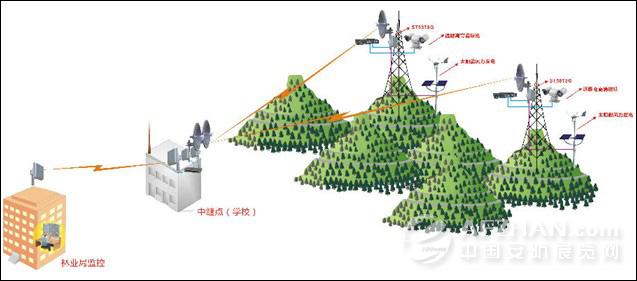 湖北省森林防火无线视频传输监控系统图片