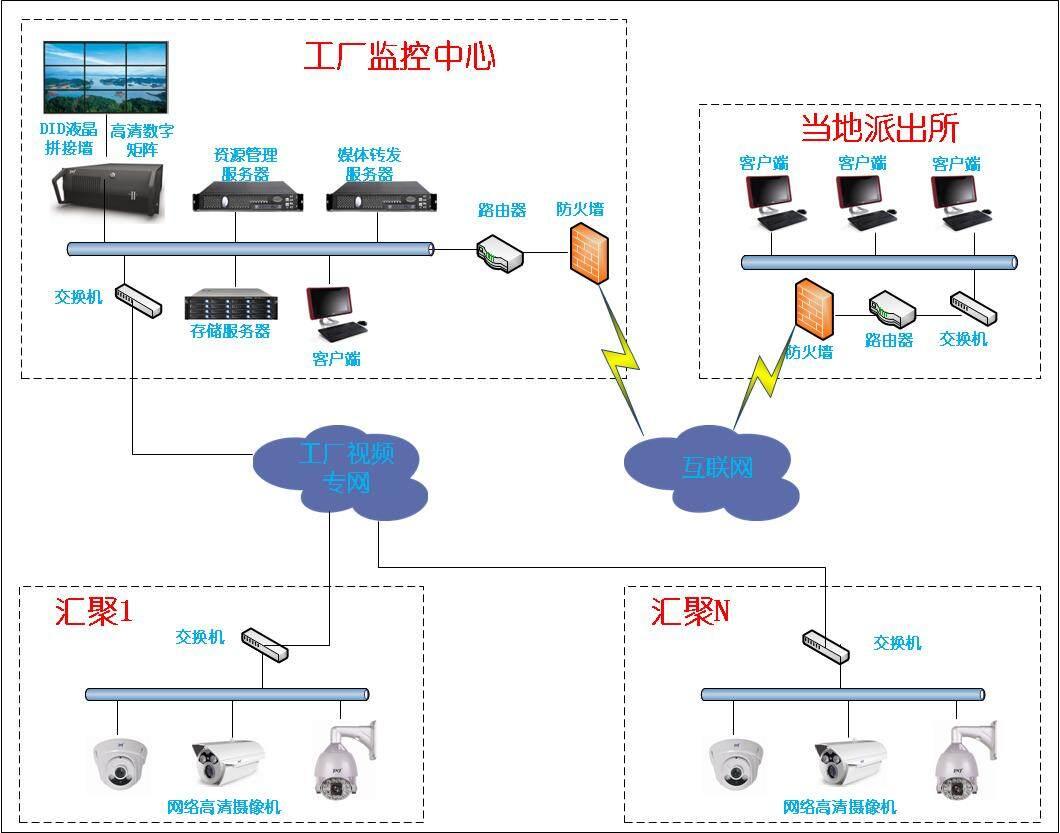 平安校园ip网络高清视频监控系统设备生产厂家方案设计价格报价