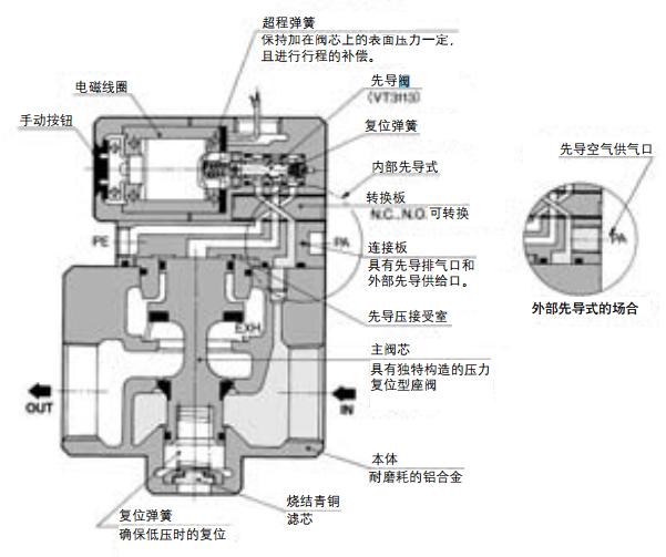 smc大型3通电磁阀,smc内部先导式电磁阀