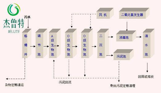 开平设备加工厂图纸一体化v设备废水食品构造_v字系统口图片